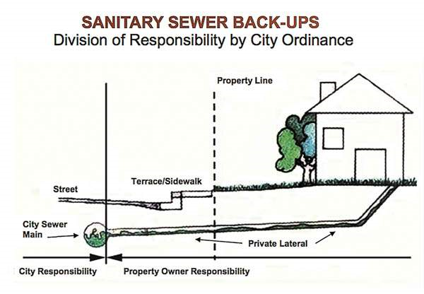 City v Property - Sewer